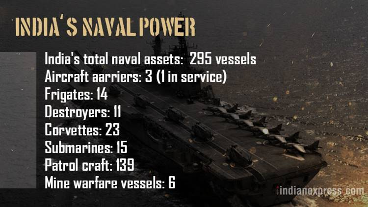 indias-naval-power