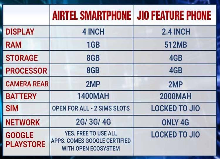 Airtel, Airtel 4G smartphone, Reliance JioPhone, Reliance Jio, Reliance feature phone,Airtel, Airtel 4G smartphone, Reliance JioPhone, Reliance Jio, Reliance feature phone,