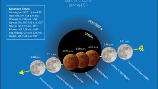 Super Blue Blood Moon, Lunar Eclipse Today