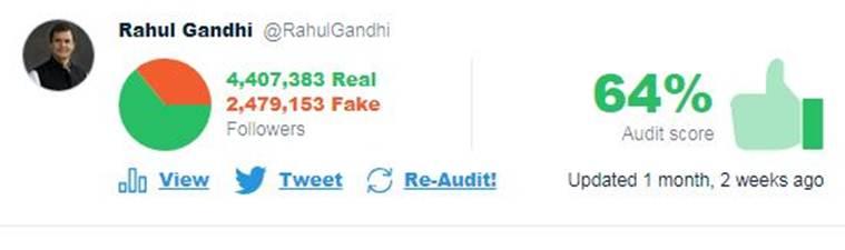 Twitter Audit - Rahul Gandhi