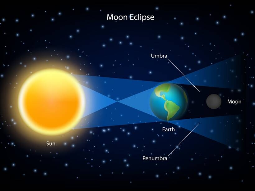 Chandra Grahan, Lunar eclipse 27 july 2018 date and time in India