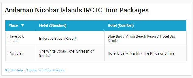 Andaman Islands IRCTC Tour Packages