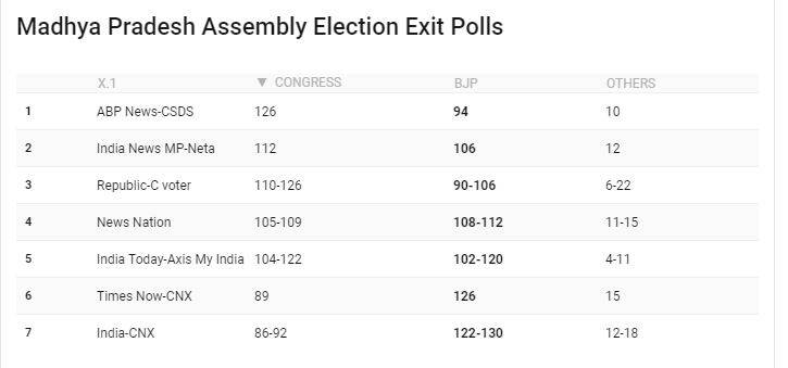 Rajasthan, MP, Chhattisgarh, Mizoram, Telangana Election Exit Poll 2018