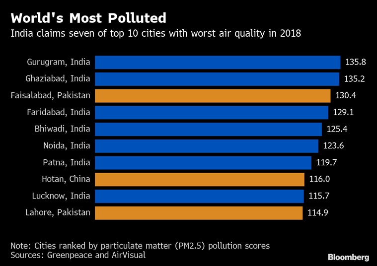 Gurgaon world's most polluted city