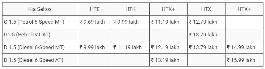 Kia Seltos 2019 Price in India, Specs, Features, Mileage, Kia Seltos SUV 2019 Specs, Features, Price in India