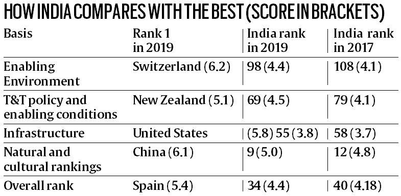 India WEF travel rankings