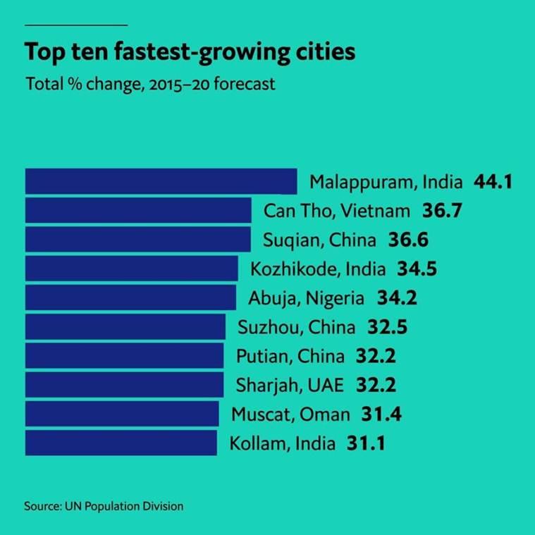 EIU Survey fastest-growing urban areas malappuram, kozhikode, kollam