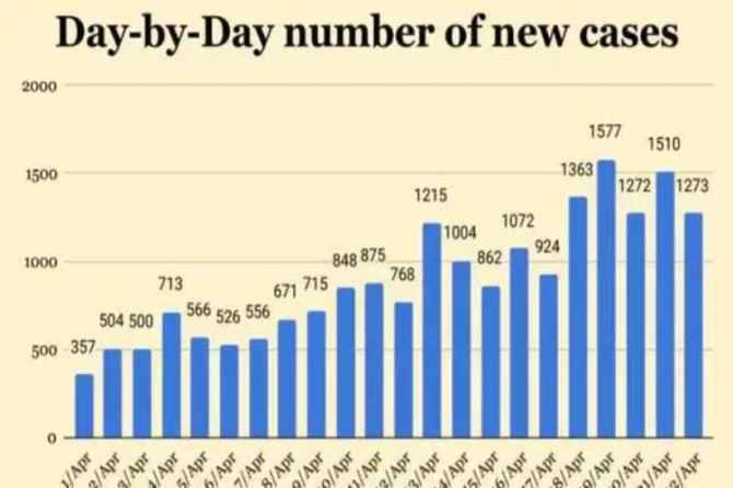 coronavirus cases india, india coronavirus update, coronavirus latest news, covid-19 tracker, indian express,coronavirus news, coronavirus tamil news, coronavirus tamil nadu news, coronavirus chennai news, coronavirus Tamil nadu, coronavirus outbreak