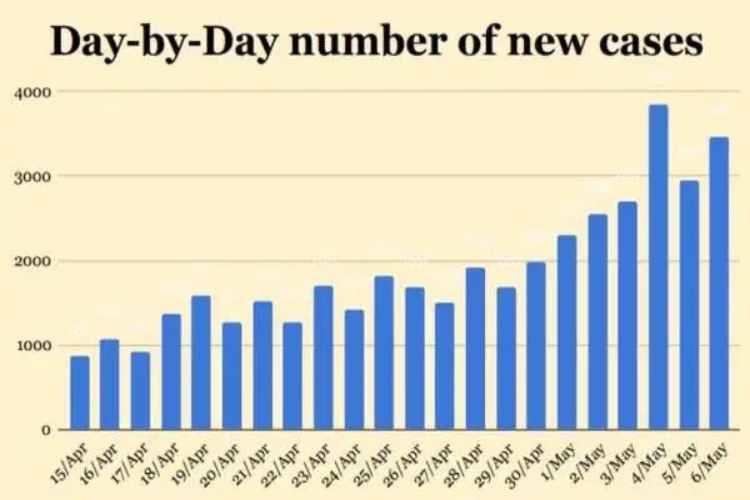 coronavirus, Covid cases, coronavirus india numbers explained, Covid maharshtra, india lockdown, coronavirus mumbai,coronavirus news, coronavirus tamil news, coronavirus tamil nadu news, coronavirus chennai news, coronavirus Tamil nadu, coronavirus outbreak