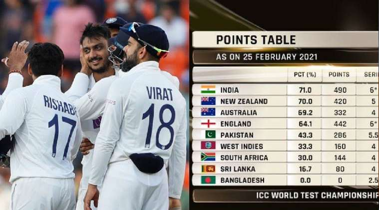 Cricket news in tamil World Test Championship (WTC) rankings: India leads no.1 after Motera test win