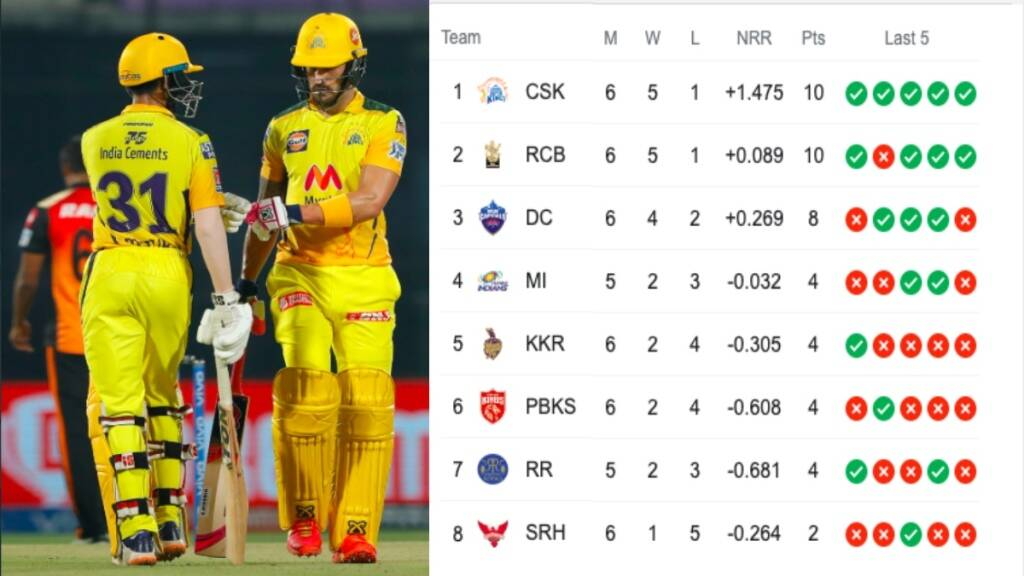 IPL 2021 Points Table Tamil News: MS Dhoni's CSK jumps to TOP of the points table